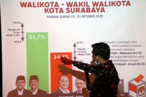 Machfud Arifin-Mujiaman Unggul 51,7 Persen di Pilkada Surabaya Versi Poltracking Indonesia