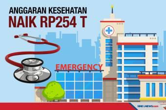 Anggaran Kesehatan Naik Rp254 Triliun