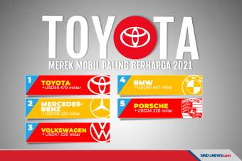 Kalahkan Mercedes-Benz, Toyota Jadi Merek Mobil Paling Berharga