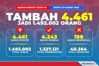 Update Kasus Covid-19: Tambah 4.461, Positif Jadi 1.492.002 Orang