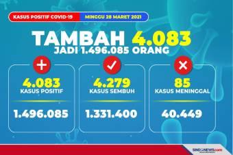Update COVID-19: Positif 1.496.085 Orang, 1.331.400 Sembuh dan 40.449 Meninggal