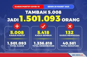 Update 29 Maret 2021, Kasus Covid-19 Tembus 1,5 Juta Orang