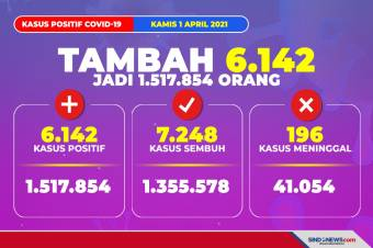 Update Corona 1 April 2021: Positif 1.517.854 Orang