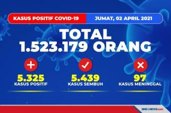 Update Corona 2 April 2021: Total Kasus 1.523.179 Orang