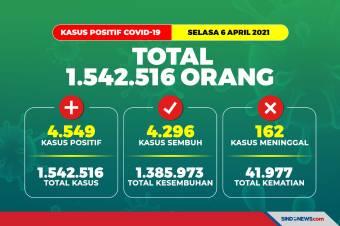 Update COVID-19 6 April 2021: Total Kasus 1.542.516 Orang