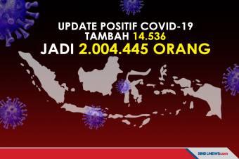 Rekor! Kasus Covid-19 Bertambah 14.536, Tembus 2 Juta Orang