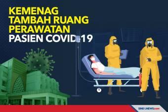Penanganan Covid-19, Kemenag Tambah Ruang Perawatan Pasien Corona