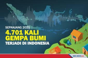 4.701 Gempa Bumi Terjadi di Indonesia Sepanjang 2021