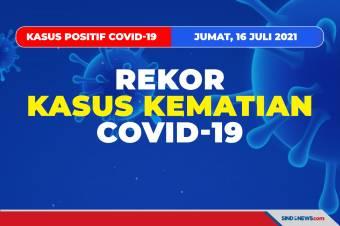 Rekor 1.205 Kasus Kematian Covid-19 Sehari di Indonesia