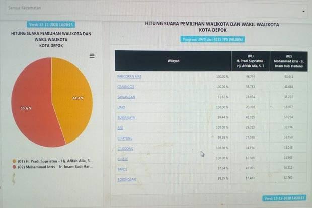 Penghitungan Suara KPU Depok Sudah 98%, Idris-Imam Raih 55,6% dan Pradi-Afifah 44,4%