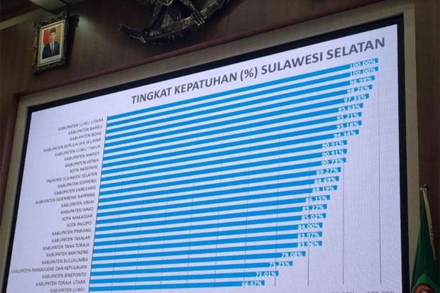 Tingkat Kepatuhan LHKPN Kabupaten Luwu Utara Tertinggi di Sulsel