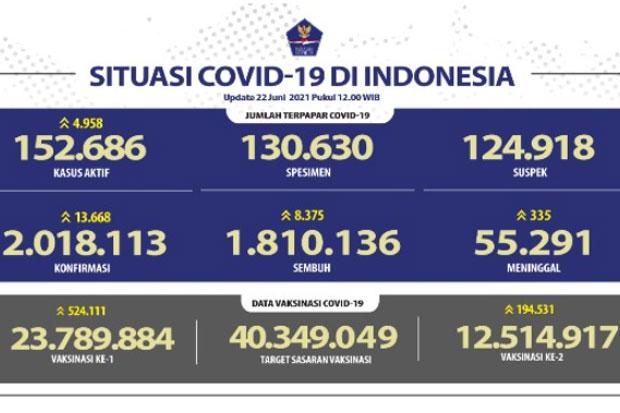 Persentase Pasien Sembuh Covid-19 di Indonesia Capai 89,7 Persen