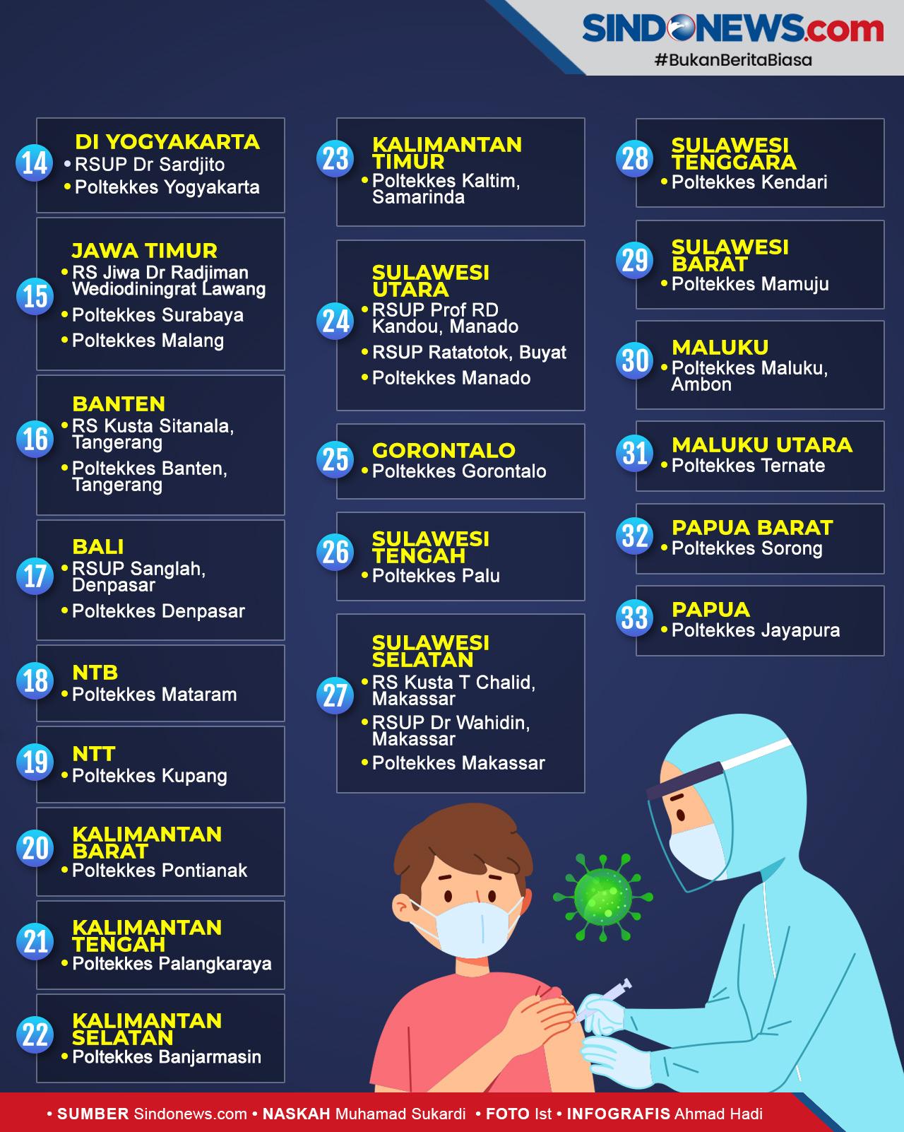 SINDOgrafis: Daftar Lengkap Lokasi Vaksinasi Tanpa Aturan ...