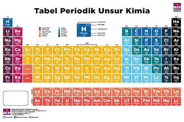 Ini 8 Cara Mudah Menghafal Tabel Periodik Kimia